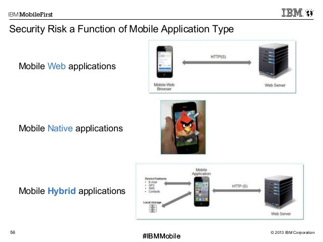 © 2013 IBM Corporation56 First #IBMMobile#IBMMobile Security Risk a Function of Mobile Application Type Mobile Native appl...