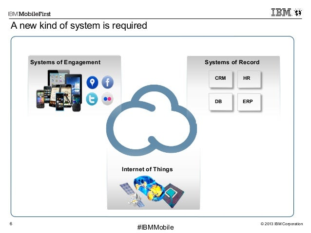 © 2013 IBM Corporation6 First #IBMMobile Systems of Interaction Continuous client experience Partner value chainCloud-base...
