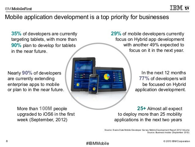 © 2013 IBM Corporation8 First #IBMMobile 35% of developers are currently targeting tablets, with more than 90% plan to dev...