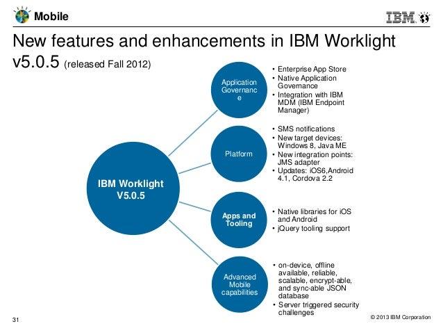 ibm worklight v5.0.5