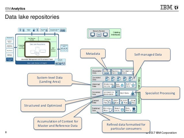 Ibm an industry example of a