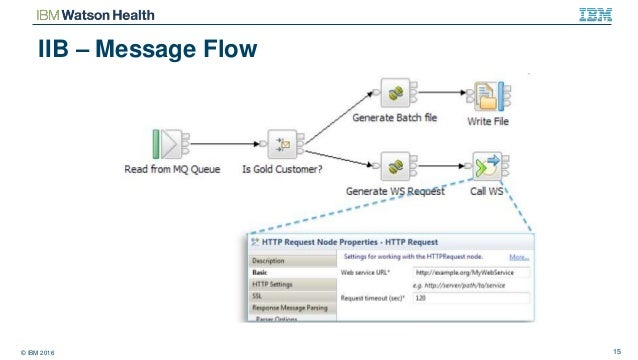 Overview - ESBs and IBM Integration Bus