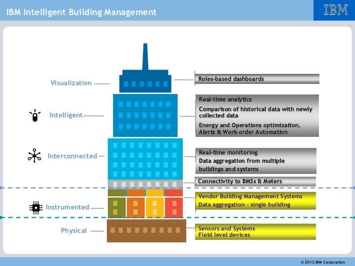 Concept Of Intelligent Building Systems