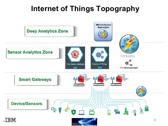 3 IoT Architectural Components Overview; 4. 4 Internet Of Things ...