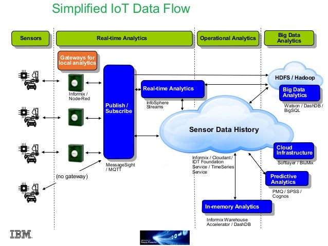 IBM Internet-of-Things architecture and capabilities