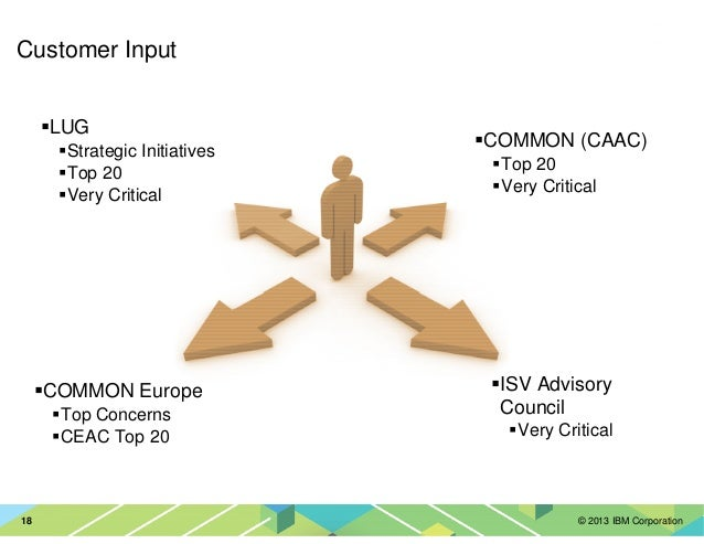 © 2013 IBM Corporation18 Customer Input LUG Strategic Initiatives Top 20 Very Critical ISV Advisory Council Very Critical ...