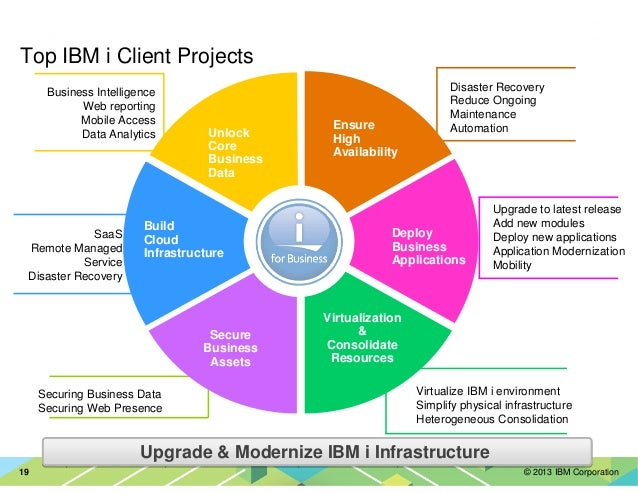 © 2013 IBM Corporation19 Upgrade to latest release Add new modules Deploy new applications Application Modernization Mobil...