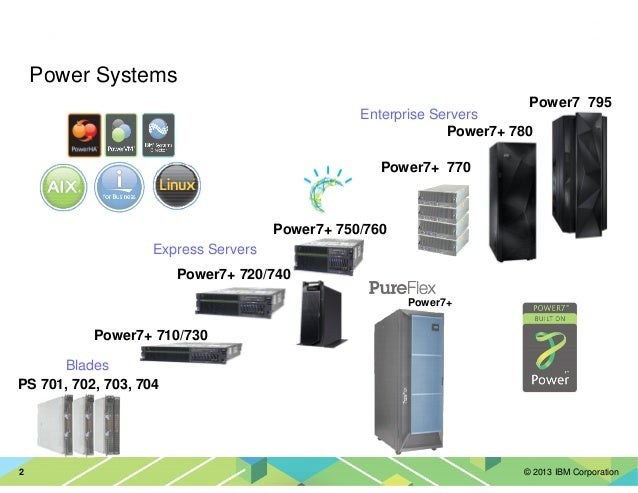 © 2013 IBM Corporation2 Power7+ 770 Power7+ 750/760 Power7 795 PS 701, 702, 703, 704 Power7+ 710/730 Power Systems Power7+...