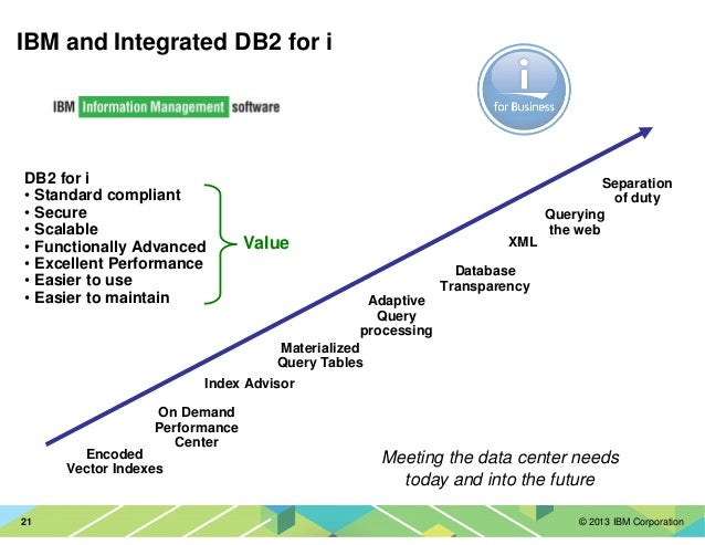 © 2013 IBM Corporation21 IBM and Integrated DB2 for i Meeting the data center needs today and into the future XML Separati...