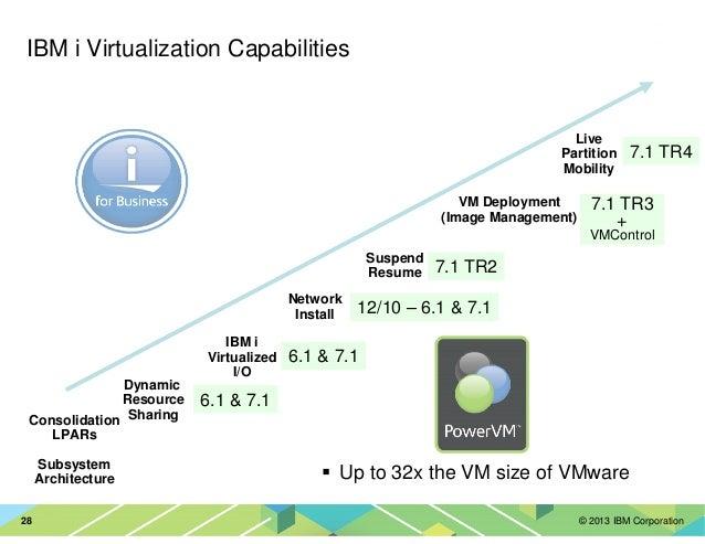 © 2013 IBM Corporation28 IBM i Virtualization Capabilities Consolidation LPARs Subsystem Architecture Dynamic Resource Sha...