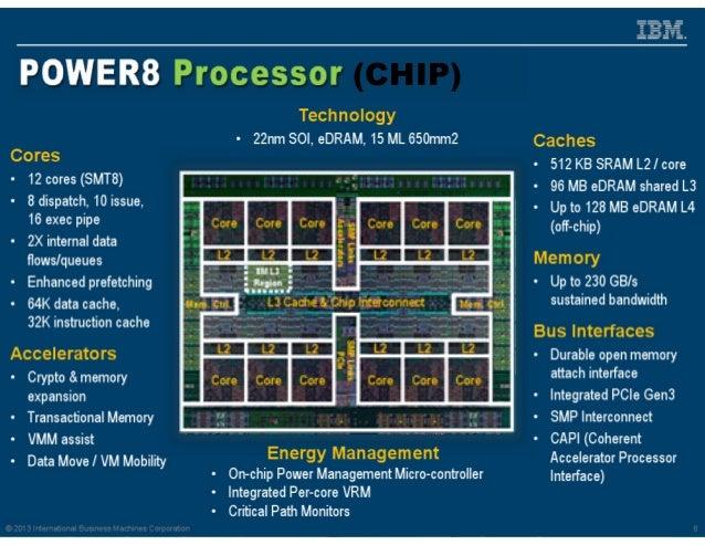© 2013 IBM Corporation30 (CHIP)