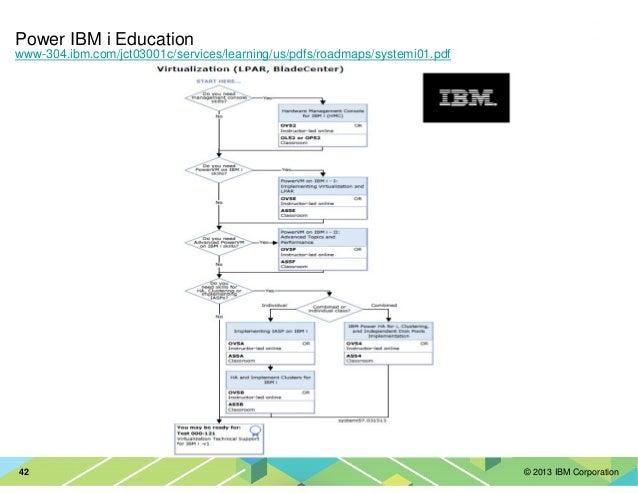 © 2013 IBM Corporation42 Power IBM i Education www-304.ibm.com/jct03001c/services/learning/us/pdfs/roadmaps/systemi01.pdf
