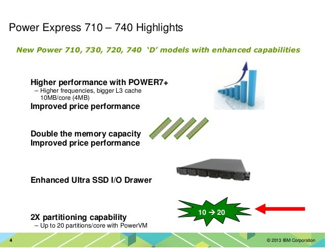 © 2013 IBM Corporation44 Power Express 710 – 740 Highlights Higher performance with POWER7+ – Higher frequencies, bigger L...
