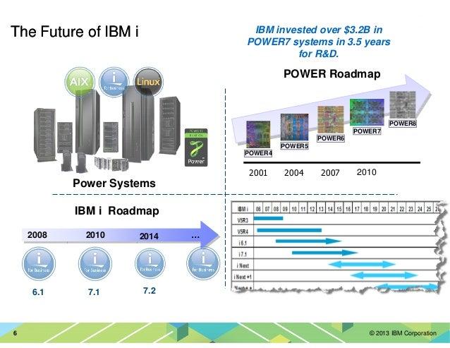 © 2013 IBM Corporation6 2001 2004 2007 2010 POWER4 POWER5 POWER6 POWER7 POWER8 POWER Roadmap Power Systems 2008 20142010 7...