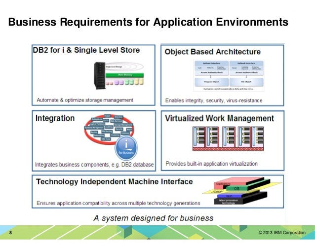 © 2013 IBM Corporation8 Business Requirements for Application Environments Data Fast Access Easy Management Reliable Stora...