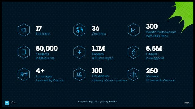 IBM Interactive Experience 12 36 Countries 50,000 Students in Melbourne 5.5M Citizens in Singapore 4+ Languages Learned by...
