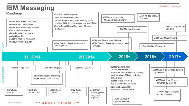 IBM Mail Next and Notes/Domino Roadmap