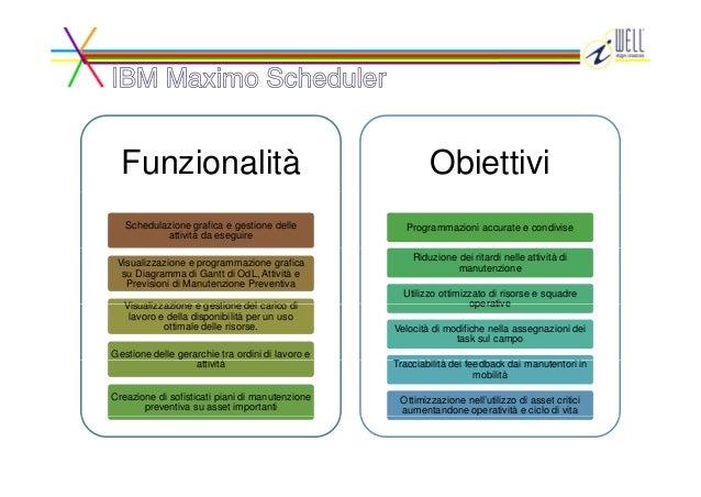 Funzionalità Obiettivi Schedulazione grafica e gestione delle attività da eseguire Programmazioni accurate e condivise Vis...