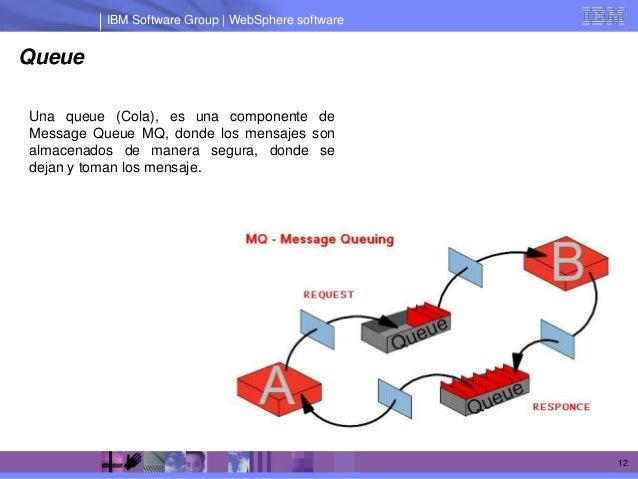 IBM Software Group | WebSphere softwareQueueUna queue (Cola), es una componente deMessage Queue MQ, donde los mensajes son...