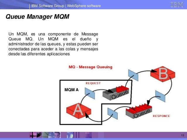 IBM Software Group | WebSphere softwareQueue Manager MQMUn MQM, es una componente de MessageQueue MQ. Un MQM es el dueño y...