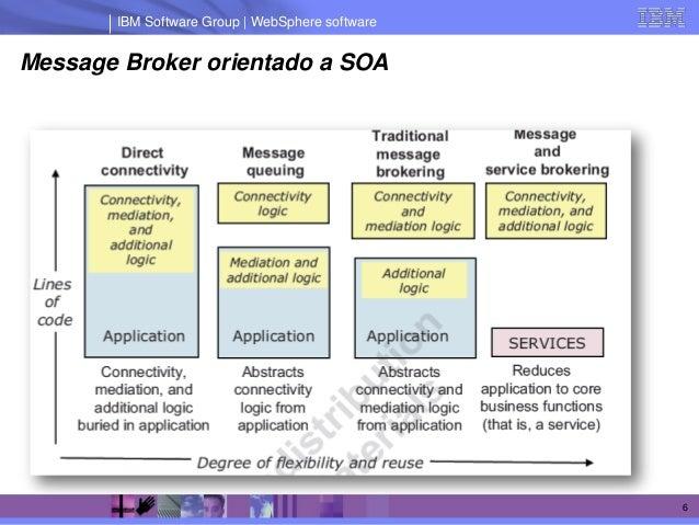 IBM Software Group | WebSphere softwareMessage Broker orientado a SOA                                                 6