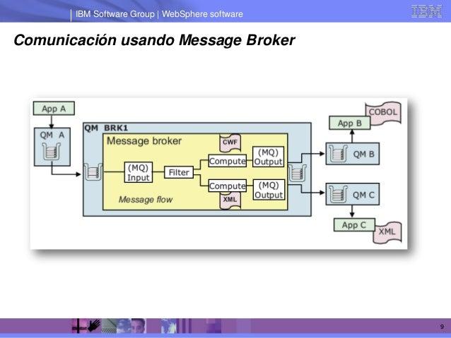 IBM Software Group | WebSphere softwareComunicación usando Message Broker                                                 9