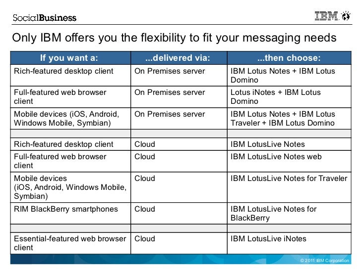 Ibm Messaging And Collaboration Solutions An Introduction