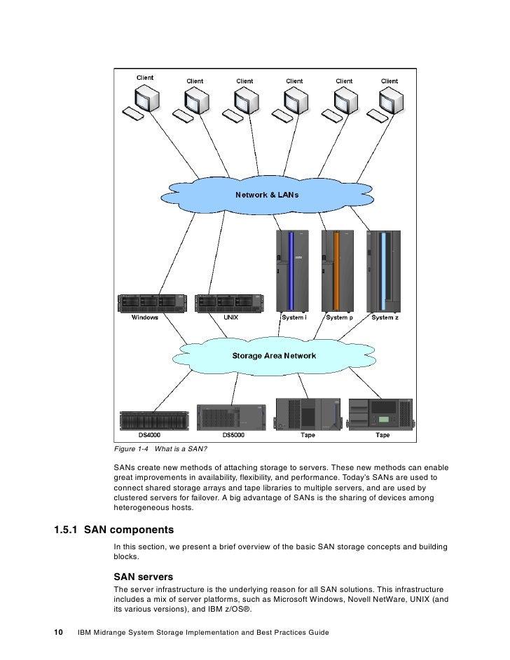 SAN StorageThe Storage Infrastructure ...