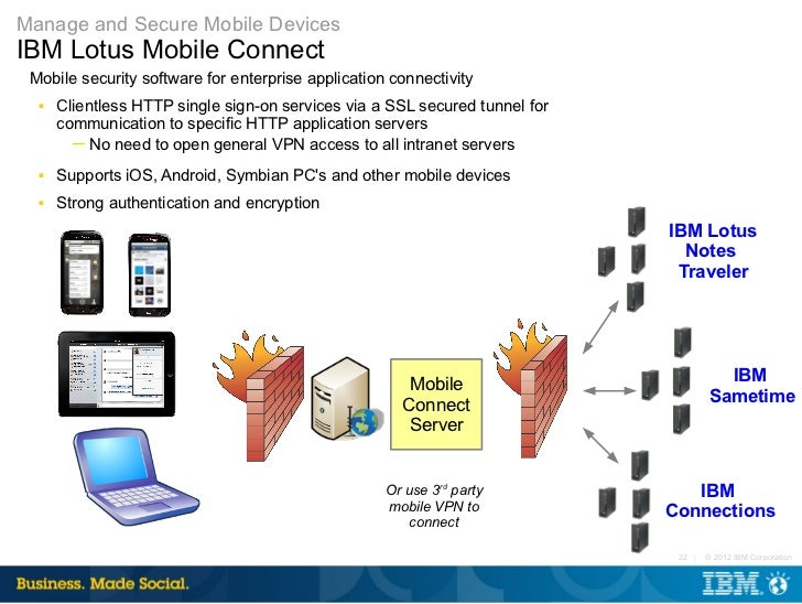 Ibm Mobile Strategy For Social Business May 2012