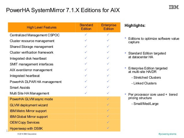 © 2014 IBM Corporation #powersystems 11 PowerHA SystemMirror 7.1.X Editions for AIX High Level Features Standard Edition E...