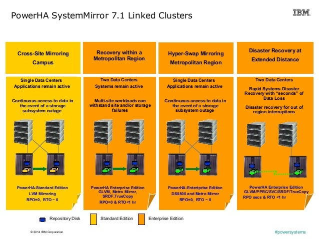 © 2014 IBM Corporation #powersystems PowerHA SystemMirror 7.1 Linked Clusters Two Data Centers Rapid Systems Disaster Reco...