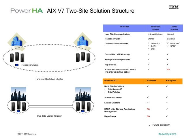 © 2014 IBM Corporation #powersystems AIX V7 Two-Site Solution Structure Two Sites Stretched Cluster Linked Clusters Inter ...