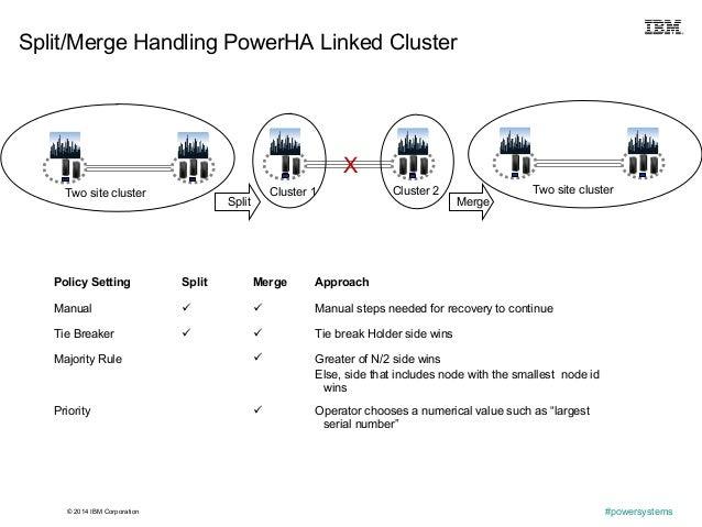 © 2014 IBM Corporation #powersystems Split/Merge Handling PowerHA Linked Cluster Policy Setting Split Merge Approach Manua...