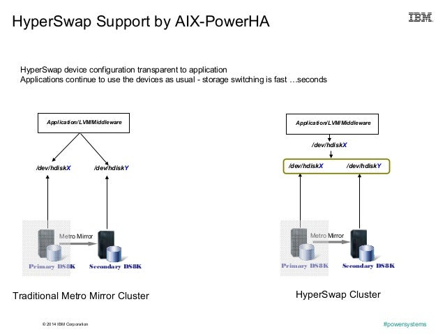 © 2014 IBM Corporation #powersystems HyperSwap Support by AIX-PowerHA HyperSwap device configuration transparent to applic...