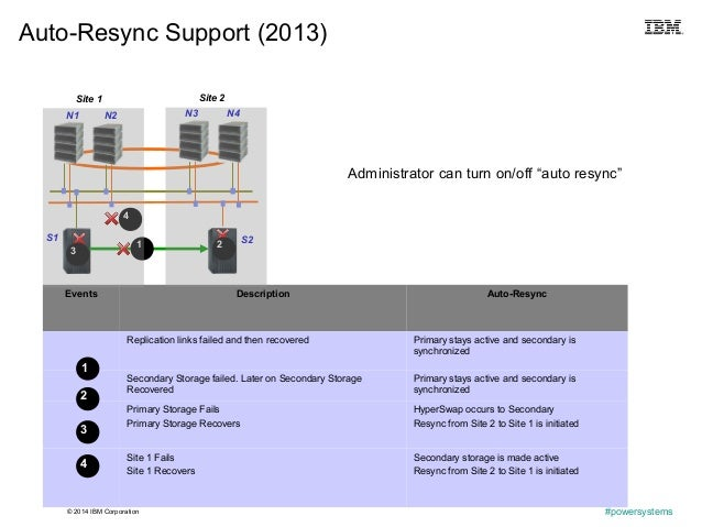 """© 2014 IBM Corporation #powersystems Auto-Resync Support (2013) Administrator can turn on/off """"auto resync""""42 Events Descr..."""