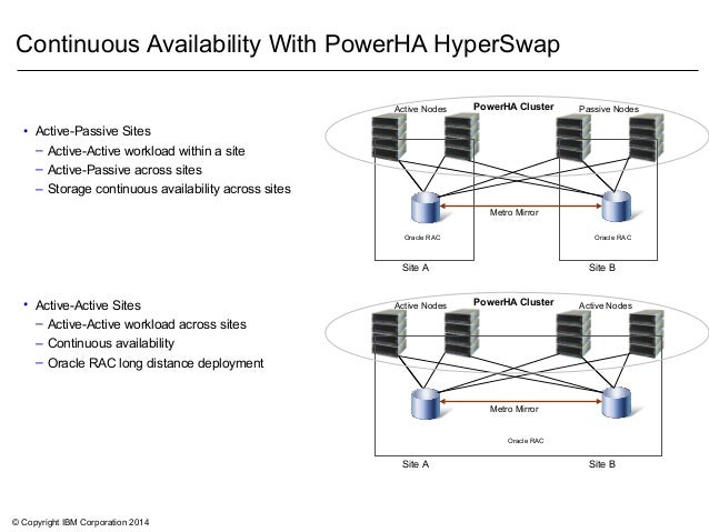© Copyright IBM Corporation 2014 Continuous Availability With PowerHA HyperSwap Metro Mirror Oracle RAC PowerHA ClusterAct...