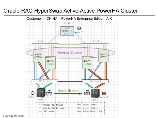 © Copyright IBM Corporation 2014 Oracle RAC HyperSwap Active-Active PowerHA Cluster Customer in CHINA – PowerHA Enterprise...