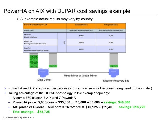 © Copyright IBM Corporation 2014 PowerHA on AIX with DLPAR cost savings example • PowerHA and AIX are priced per processor...