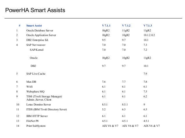 PowerHA Smart Assists # Smart Assist V 7.1.1 V 7.1.2 V 7.1.3 1 Oracle Database Server 10gR2 11gR2 11gR2 2 Oracle Applicati...