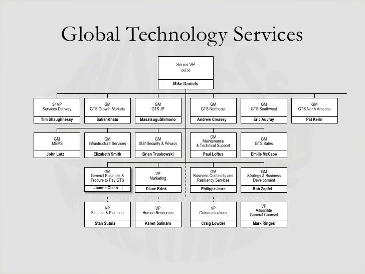 ibm organization structure The best organizational structure for healthcare organizational readiness how do you get started creating this organizational structure.