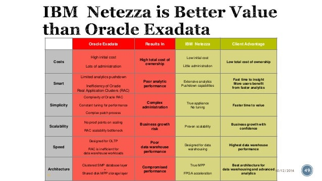 IBM Pure Data System for Analytics (Netezza)