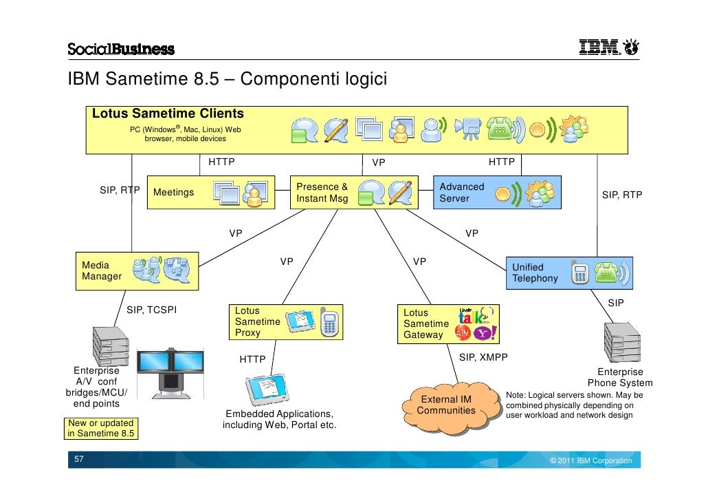 lotus sametime Information please visit the ibm collaboration solutions home page at ibmcom/ software/lotus this reviewer's guide focuses on ibm sametime, ibm's real-time collaboration platform and its associated offerings and, more specifically, on ibm sametime version 90 ibm sametime is a suite of real-time, enterprise ready.