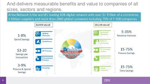 IBM SAP Ariba Overview