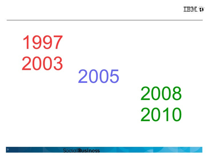 1997    2003           2005                  2008                  20103