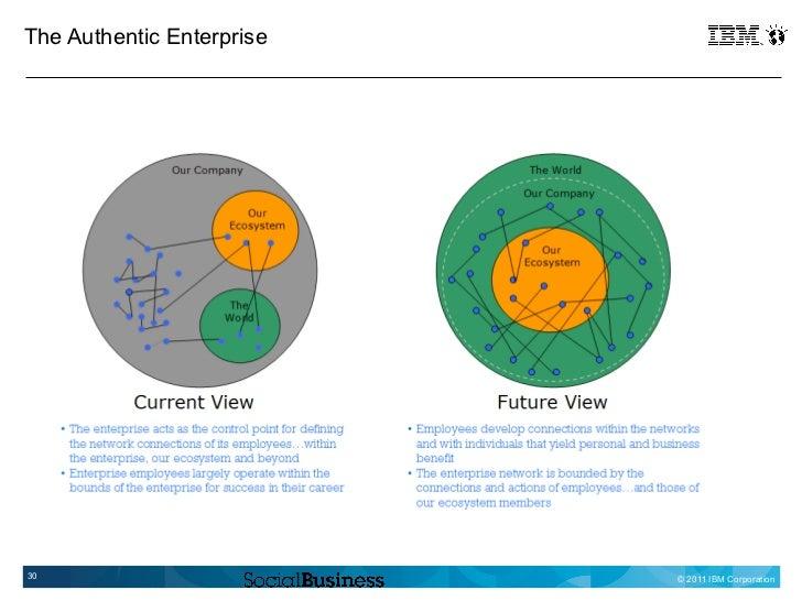 The Authentic Enterprise30                         © 2011 IBM Corporation