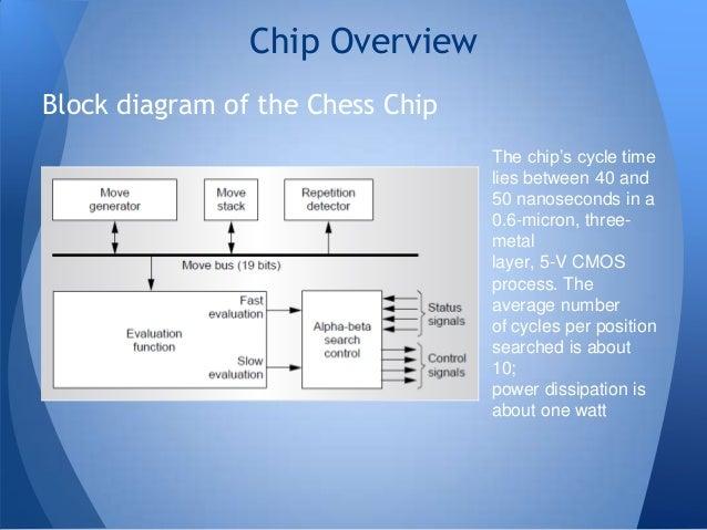 Ibms Deep Blue Chess Grandmaster Chips