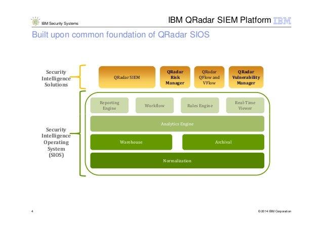 IBM Security Intelligence