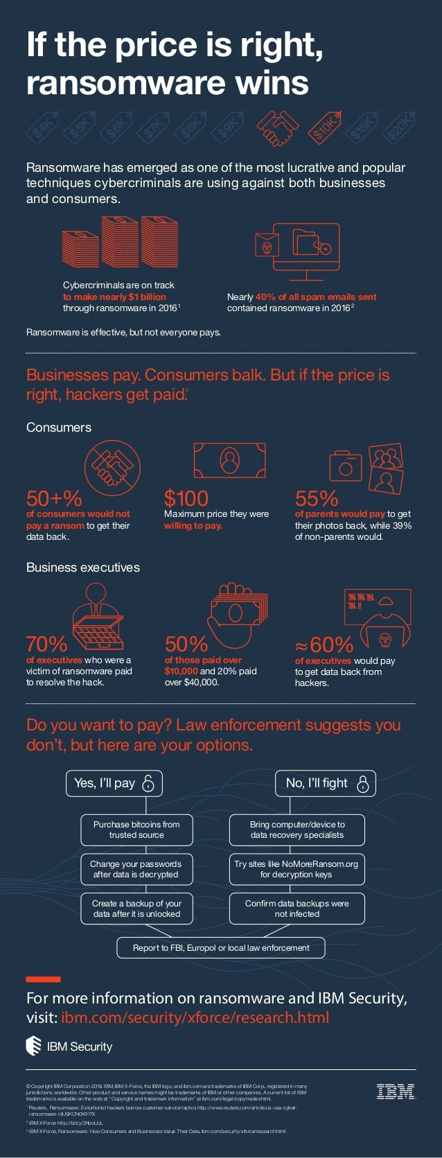 If the price is right, ransomware wins Ransomware has emerged as one of the most lucrative and popular techniques cybercri...
