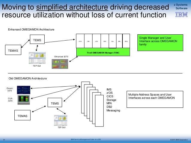 IBM CICS Transaction Server for z/OS V2 Delivers Major Value to All CICS Customers