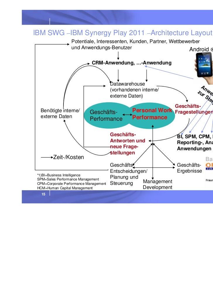 IBM Social Business Development for CXOs